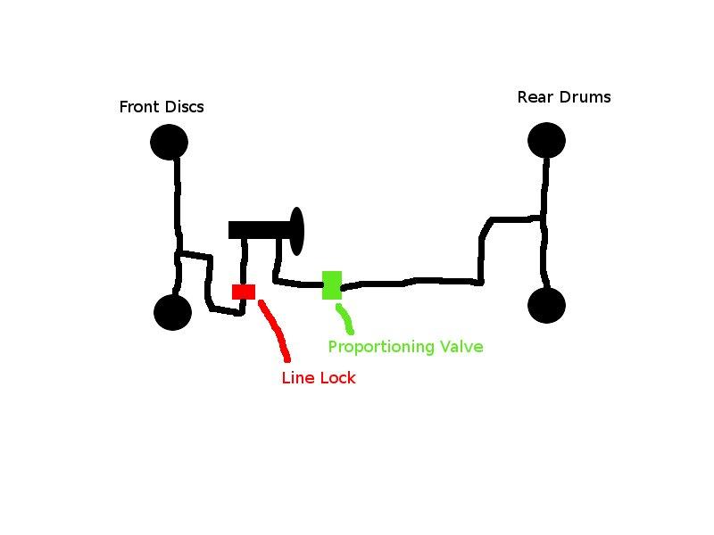 line lock drum brakes