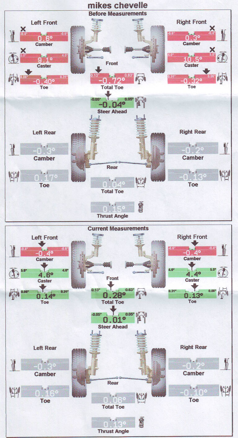 Image Result For Ford F Alignment Problems